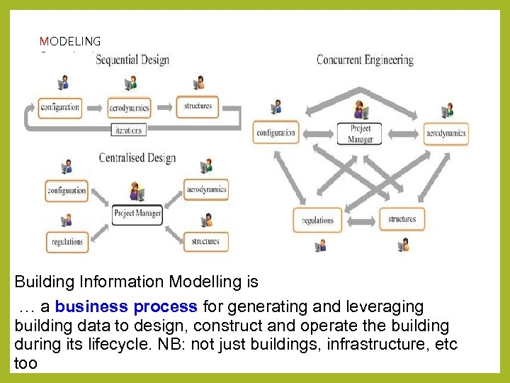 MODELING Organisations Building Information Modelling is … a business process for generating and leveraging