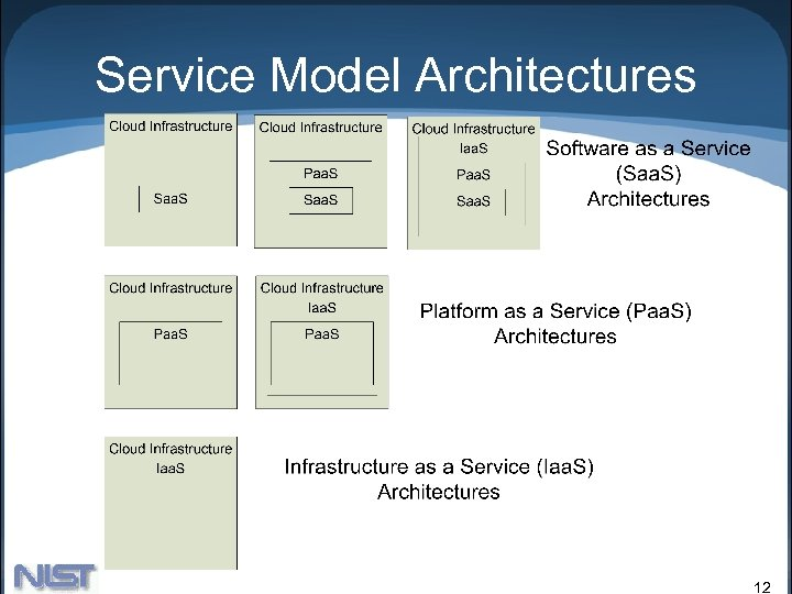 Service Model Architectures 12