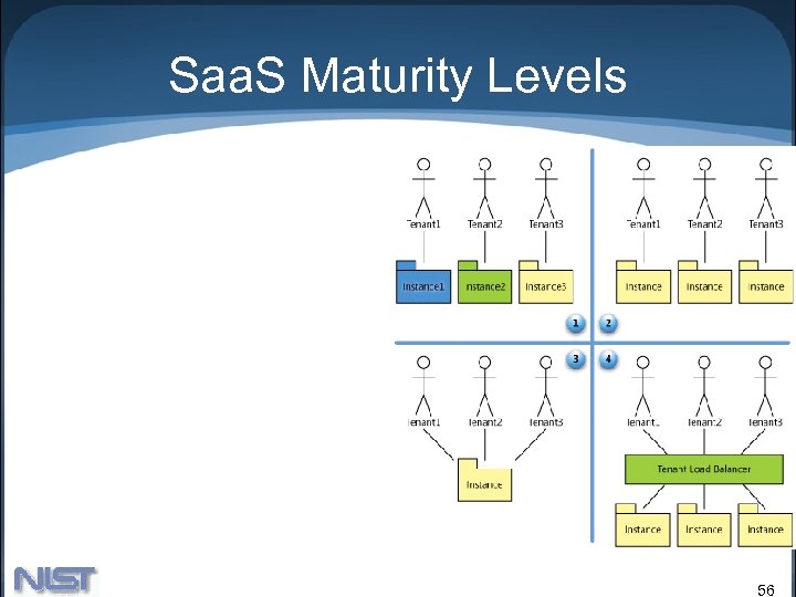 Saa. S Maturity Levels 56