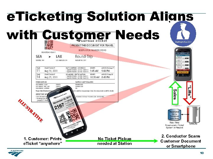 """e. Ticketing Solution Aligns with Customer Needs lu s """"Lifts"""" Sales il tr at"""