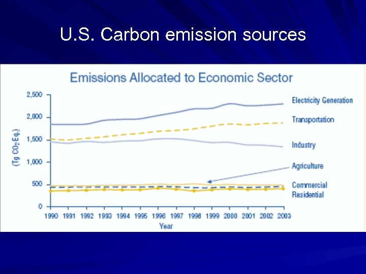U. S. Carbon emission sources