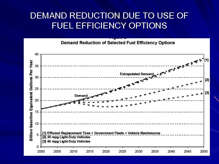 DEMAND REDUCTION DUE TO USE OF FUEL EFFICIENCY OPTIONS