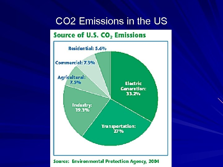 CO 2 Emissions in the US