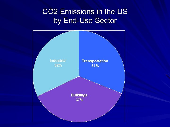 CO 2 Emissions in the US by End-Use Sector