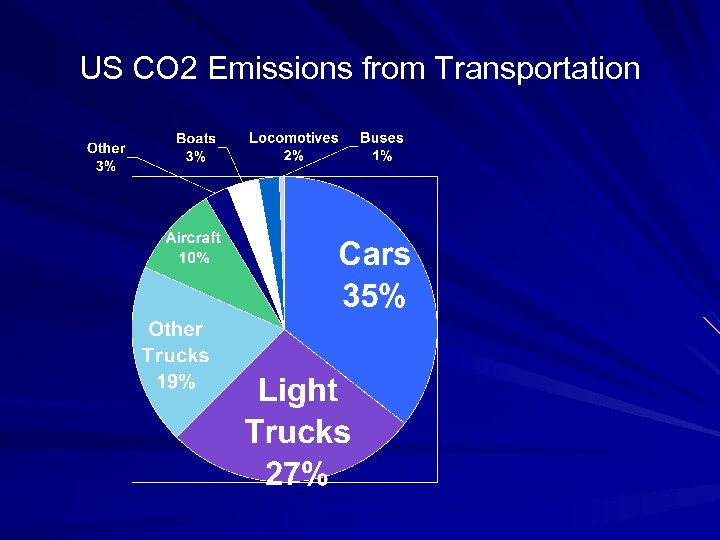 US CO 2 Emissions from Transportation