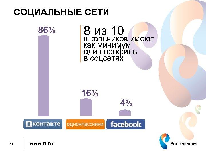 СОЦИАЛЬНЫЕ СЕТИ 86% 8 из 10 школьников имеют как минимум один профиль в соцсетях