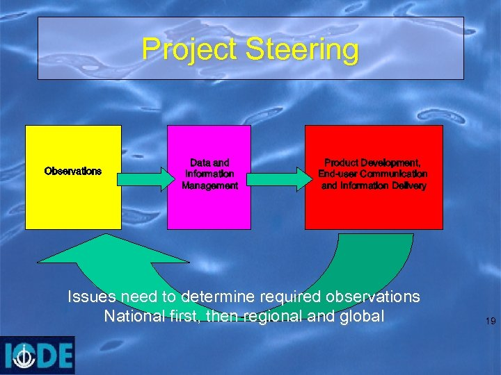 Project Steering Observations Data and Information Management Product Development, End-user Communication and Information Delivery