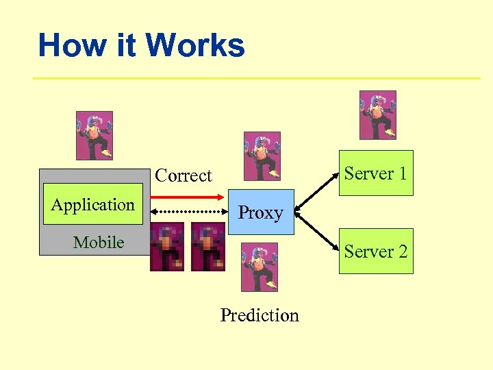 How it Works Server 1 Correct Application Proxy Mobile Server 2 Prediction