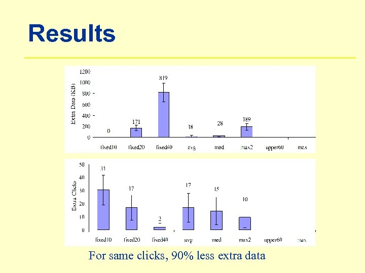 Results For same clicks, 90% less extra data