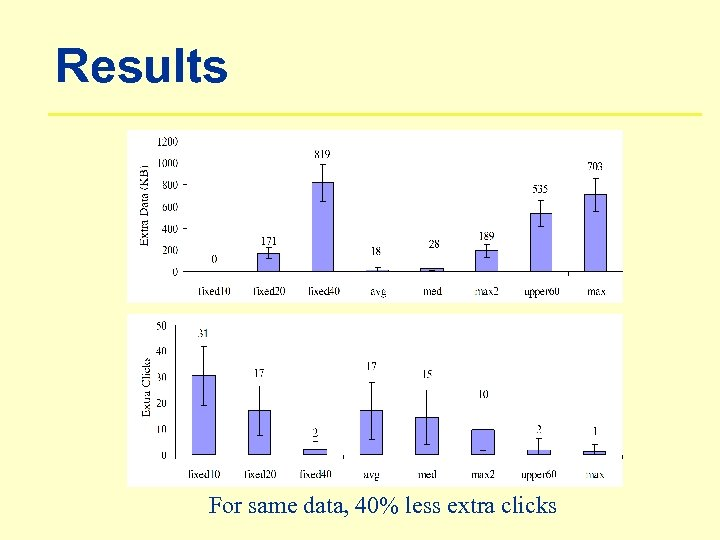 Results For same data, 40% less extra clicks