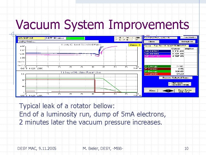 Vacuum System Improvements Typical leak of a rotator bellow: End of a luminosity run,