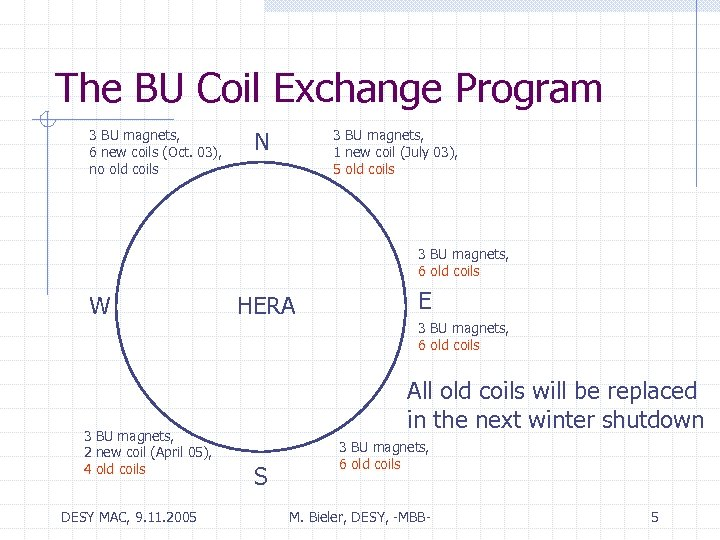 The BU Coil Exchange Program 3 BU magnets, 6 new coils (Oct. 03), no