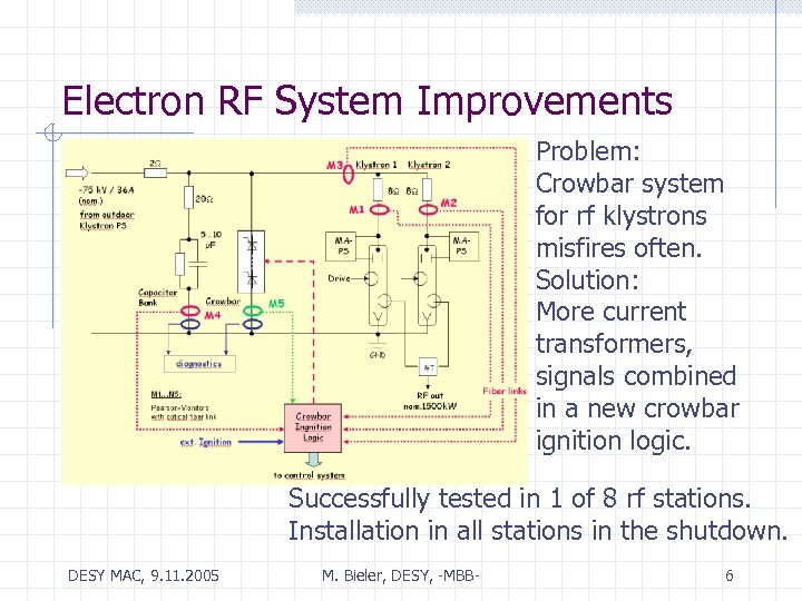 Electron RF System Improvements Problem: Crowbar system for rf klystrons misfires often. Solution: More
