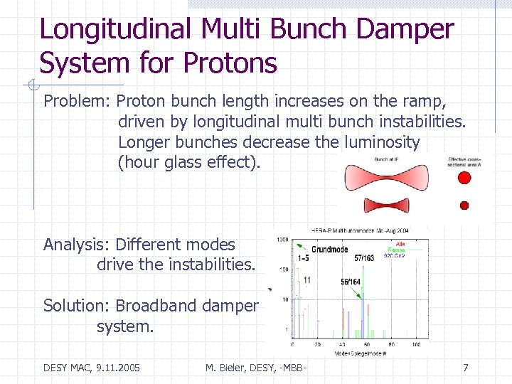 Longitudinal Multi Bunch Damper System for Protons Problem: Proton bunch length increases on the
