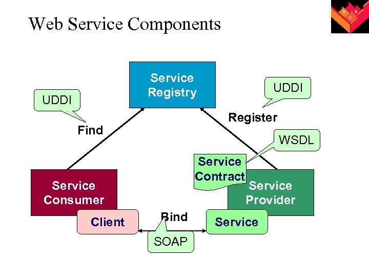 Web Service Components Service Registry UDDI Register Find WSDL Service Contract Service Consumer Client