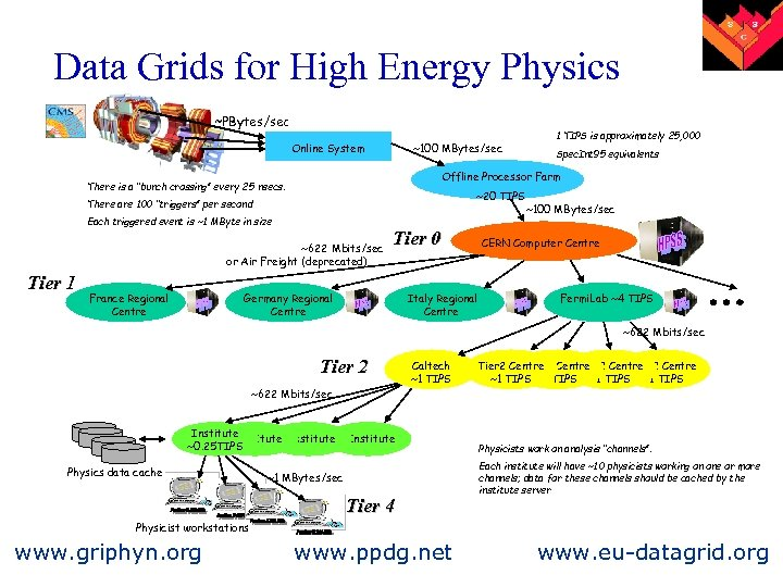 Data Grids for High Energy Physics ~PBytes/sec Online System ~100 MBytes/sec ~20 TIPS There