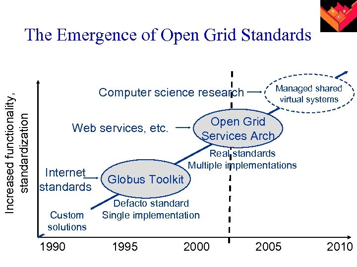 Increased functionality, standardization The Emergence of Open Grid Standards Managed shared virtual systems Computer