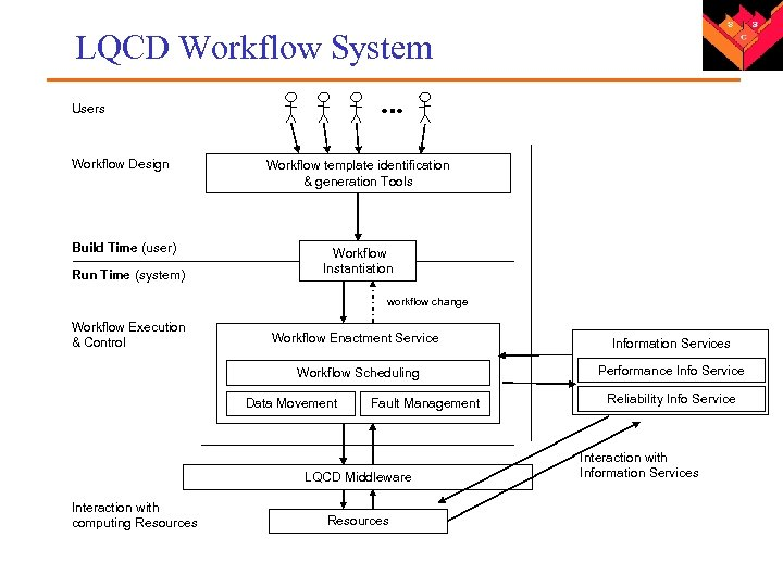 LQCD Workflow System Users Workflow Design Workflow template identification & generation Tools Build Time