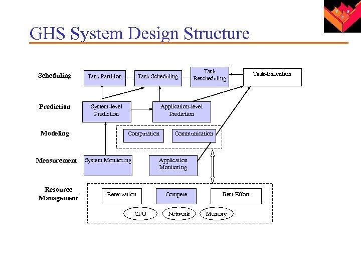 GHS System Design Structure Scheduling Task Partition Prediction System-level Prediction Modeling Measurement Resource Management
