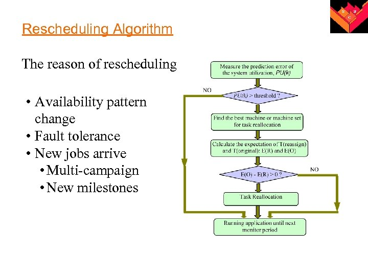 Rescheduling Algorithm The reason of rescheduling • Availability pattern change • Fault tolerance •