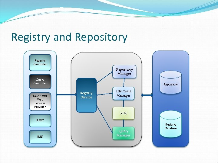 Registry and Repository Registry Controller Repository Manager Query Controller SOAP and Web Services Provider