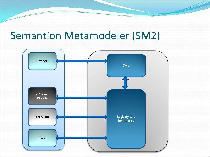 Semantion Metamodeler (SM 2) Browser SM 2 SOAP/Web Services Java Client REST Registry and