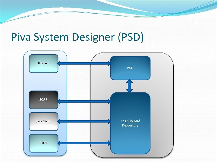 Piva System Designer (PSD) Browser PSD SOAP Java Client REST Registry and Repository