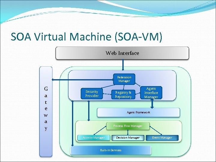 SOA Virtual Machine (SOA-VM) Web Interface Federation Manager G a t e w a