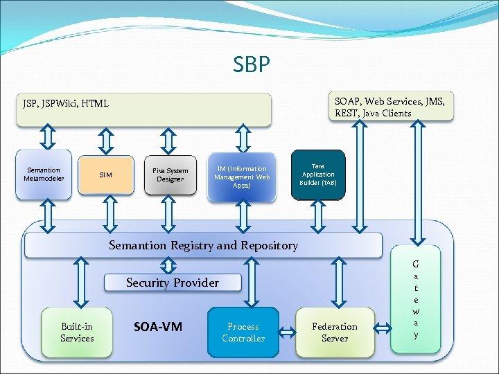 SBP SOAP, Web Services, JMS, REST, Java Clients JSP, JSPWiki, HTML Semantion Metamodeler SIM