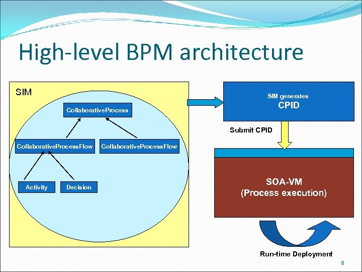 High-level BPM architecture SIM generates CPID Collaborative. Process Submit CPID Collaborative. Process. Flow Activity