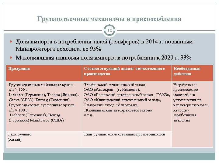 Грузоподъемные механизмы и приспособления 10 Доля импорта в потреблении талей (тельферов) в 2014 г.