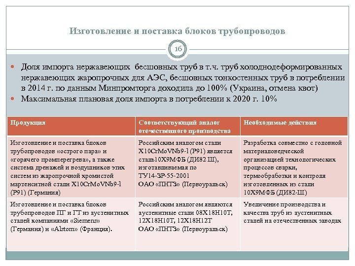 Изготовление и поставка блоков трубопроводов 16 Доля импорта нержавеющих бесшовных труб в т. ч.