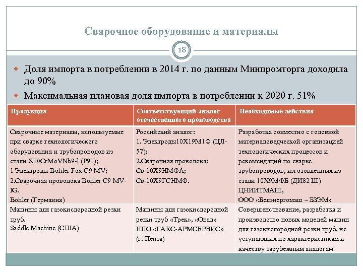 Сварочное оборудование и материалы 18 Доля импорта в потреблении в 2014 г. по данным