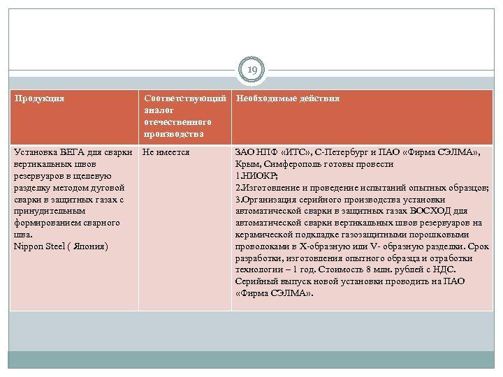 19 Продукция Соответствующий Необходимые действия аналог отечественного производства Установка ВЕГА для сварки Не имеется