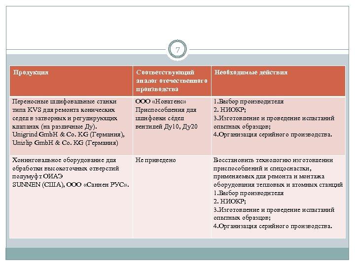 7 Продукция Соответствующий Необходимые действия аналог отечественного производства Переносные шлифовальные станки типа KVS для