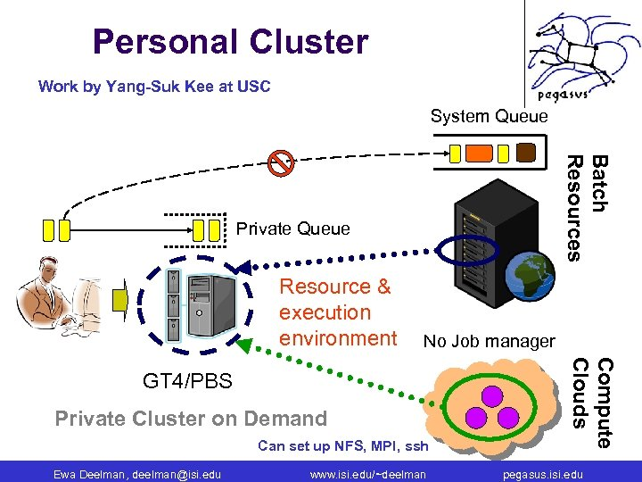 Personal Cluster Work by Yang-Suk Kee at USC System Queue Batch Resources Private Queue