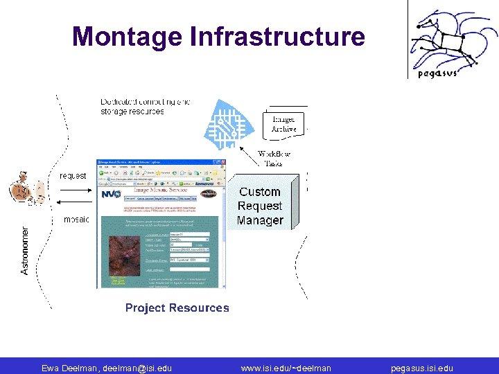 Montage Infrastructure Ewa Deelman, deelman@isi. edu www. isi. edu/~deelman pegasus. isi. edu