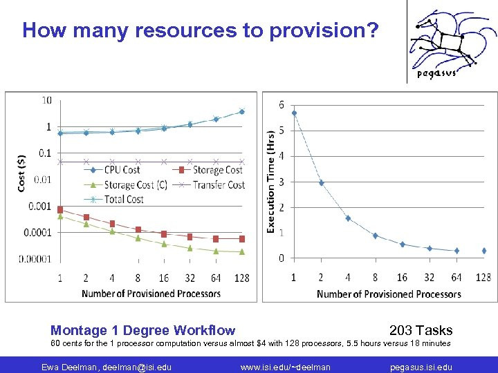 How many resources to provision? Montage 1 Degree Workflow 203 Tasks 60 cents for