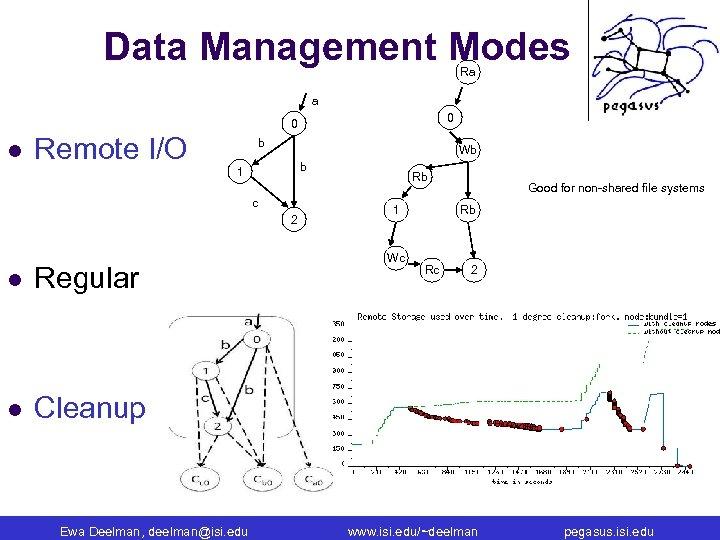 Data Management Modes Ra a 0 0 l Remote I/O b Wb b 1