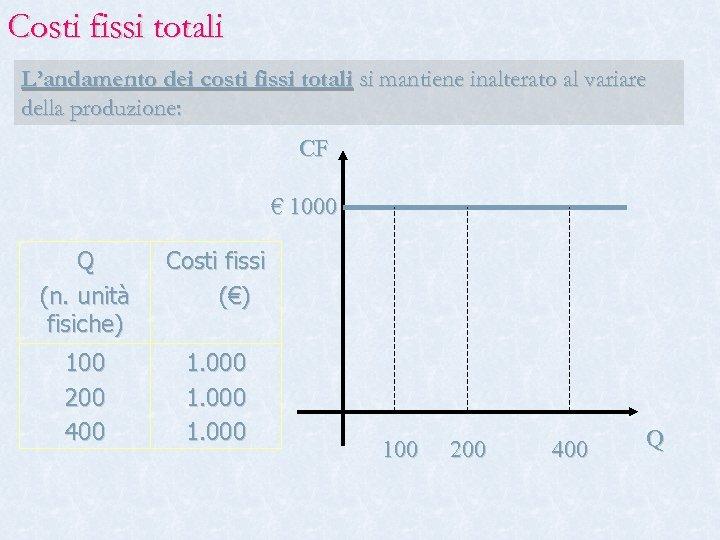 Costi fissi totali L'andamento dei costi fissi totali si mantiene inalterato al variare della