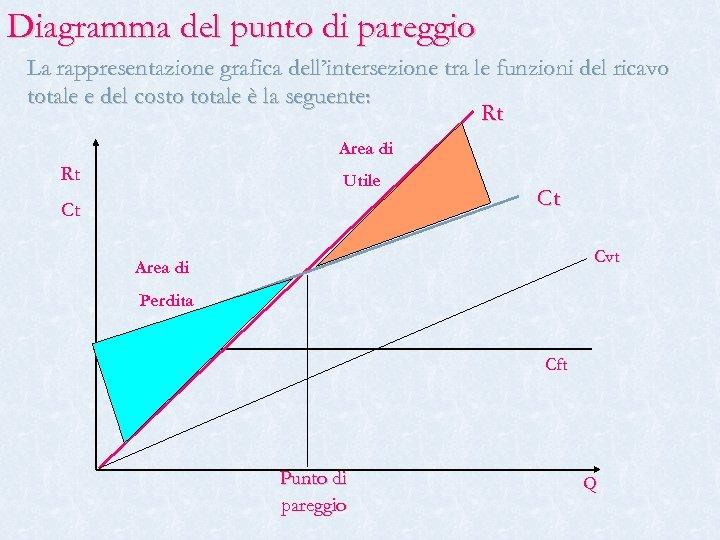 Diagramma del punto di pareggio La rappresentazione grafica dell'intersezione tra le funzioni del ricavo