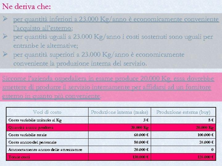 Ne deriva che: Ø per quantità inferiori a 23. 000 Kg/anno è economicamente conveniente