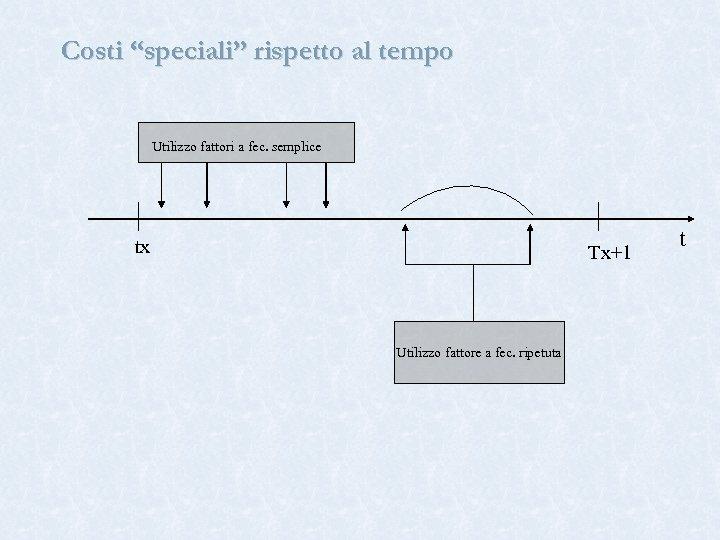 """Costi """"speciali"""" rispetto al tempo Utilizzo fattori a fec. semplice tx Tx+1 Utilizzo fattore"""