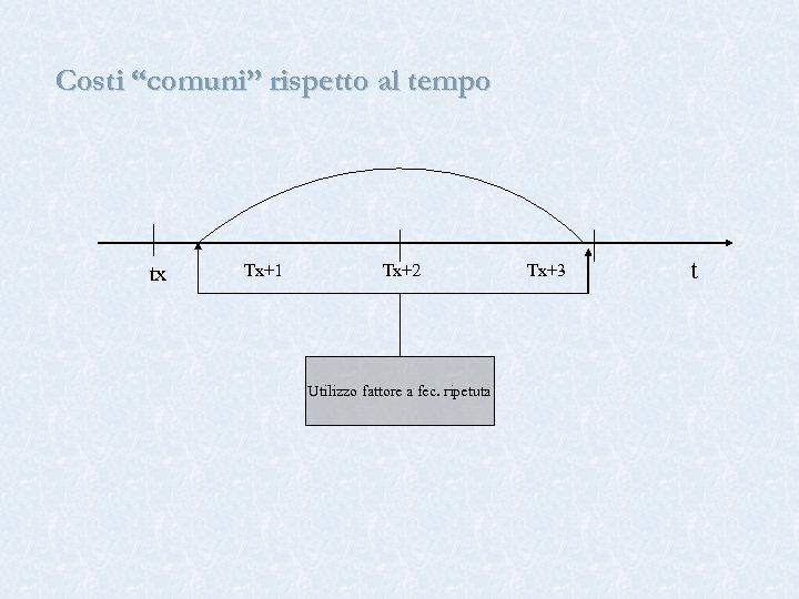 """Costi """"comuni"""" rispetto al tempo tx Tx+1 Tx+2 Utilizzo fattore a fec. ripetuta Tx+3"""