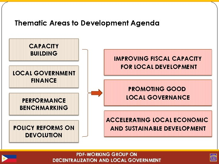 Thematic Areas to Development Agenda CAPACITY BUILDING LOCAL GOVERNMENT FINANCE PERFORMANCE BENCHMARKING POLICY REFORMS