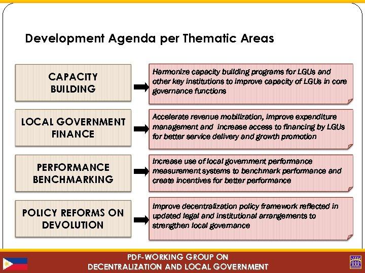 Development Agenda per Thematic Areas CAPACITY BUILDING LOCAL GOVERNMENT FINANCE Accelerate revenue mobilization, improve