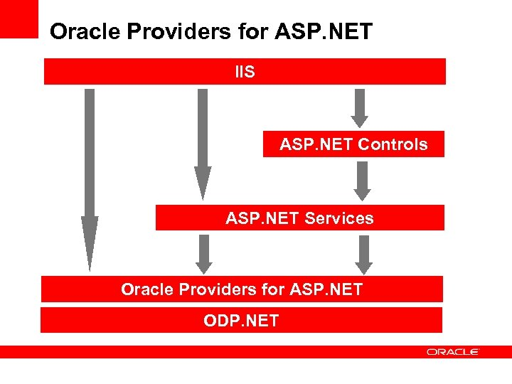 Oracle Providers for ASP. NET IIS ASP. NET Controls ASP. NET Services Oracle Providers