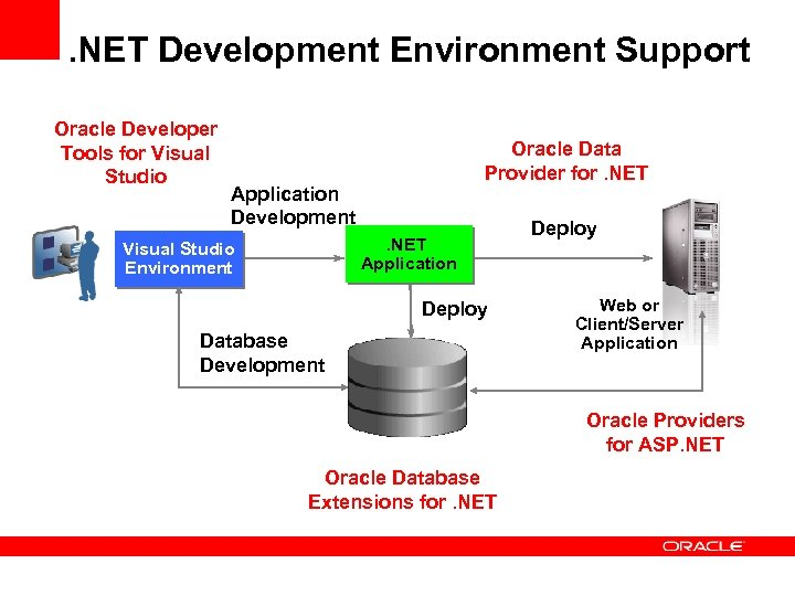 . NET Development Environment Support Oracle Developer Tools for Visual Studio Oracle Data Provider