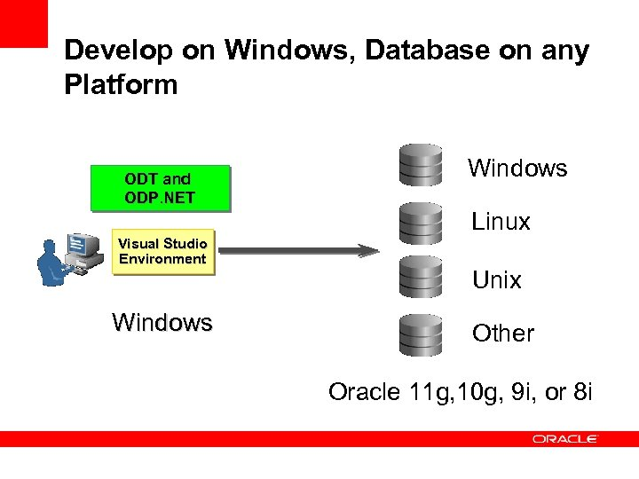 Develop on Windows, Database on any Platform ODT and ODP. NET Visual Studio Environment