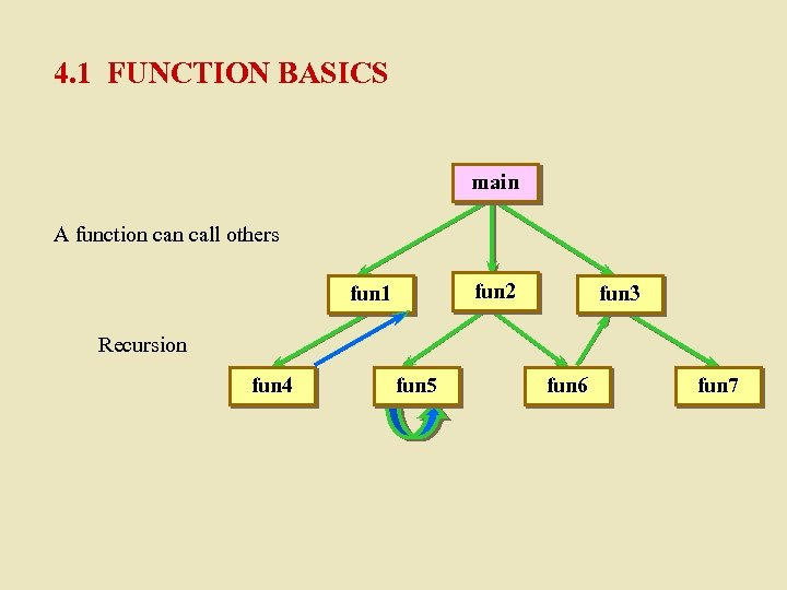 4. 1 FUNCTION BASICS main A function call others fun 2 fun 1 fun